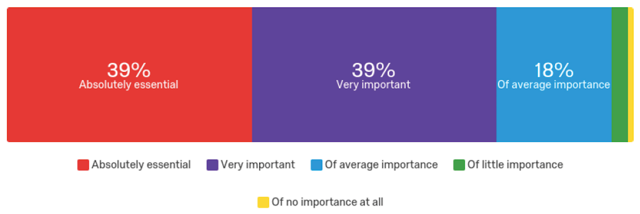Bar chart: 39% Absolutely Essential, 39% Very Important, 18% Of Average Importance